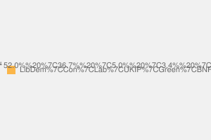 2010 General Election result in Lewes